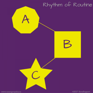 The Rhythm of Routine: A goes to B goes to C.